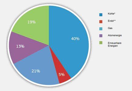 1.10.DE.generacion-energia-en-el-mundo-por-combustible2009