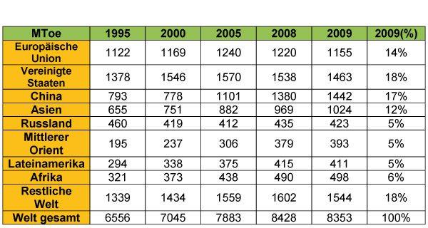 1.6.DE.consumo-mundial-final-energia-por-region