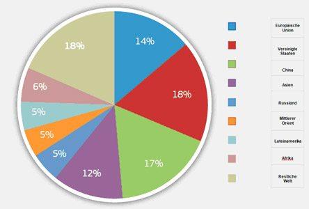 1.8.DE.consumo-mundial-final-energia-por-region2009