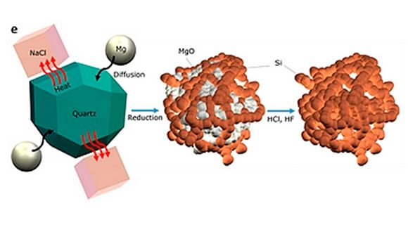 Schema, das zeigt, wie sich Sand in reines Nanosilizium verwandelt