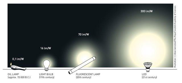 Lichtausbeute - Stromaggregate Inmesol
