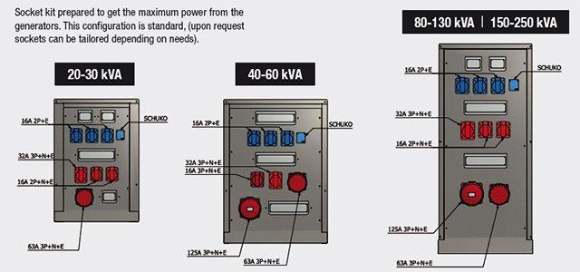 Socket Kit Für höchste Leistung aller Stromaggregatmodelle