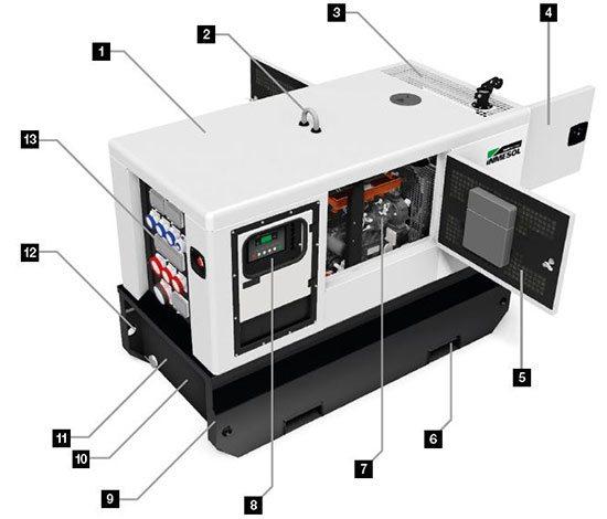 Details des neuen Designs der Stromaggregate aus dem Mietsortiment (Mod.-20-30 kVA)