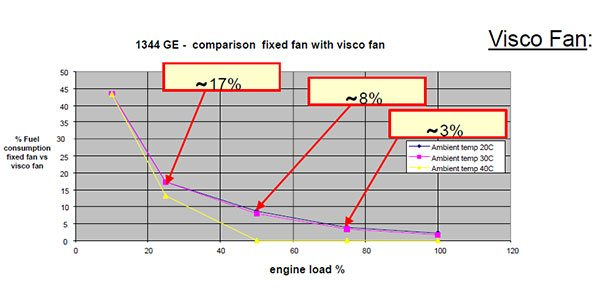 Visco fan - Einsparung von Kraftstoff