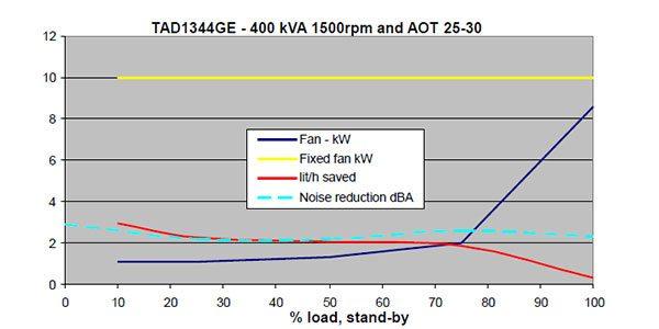 Visco fan - erzeugt daher erheblich weniger Lärm