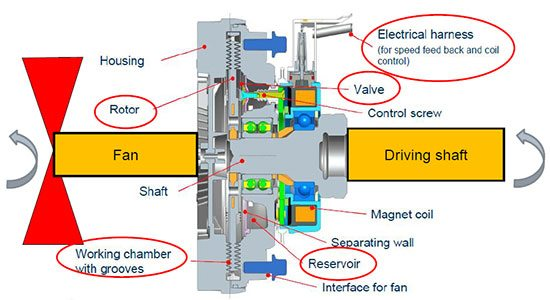 Visco fan Standortdiagramm