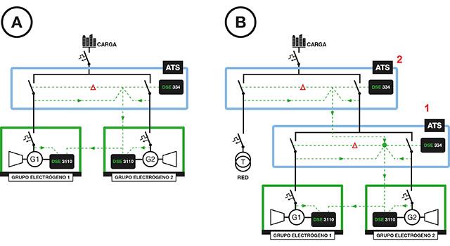 Einpolige und Anschlussdiagramme einer dualen wechselseitigen Stand-by-Anwendung: Ohne Netzanschluss (A) und mit Netzanschluss (B) erhältlich