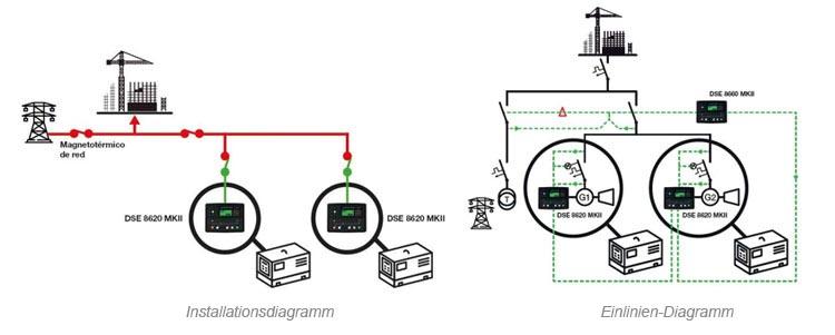 Stromaggregat im Notfall in einem anderen Aggregat und beide im Notfall mit dem Netz