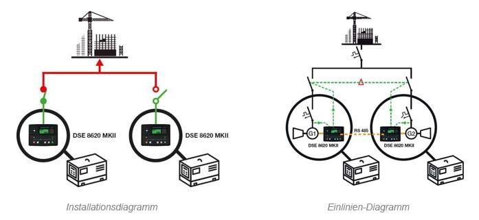 Stromaggregat im Notfall in einem anderen Aggregat.