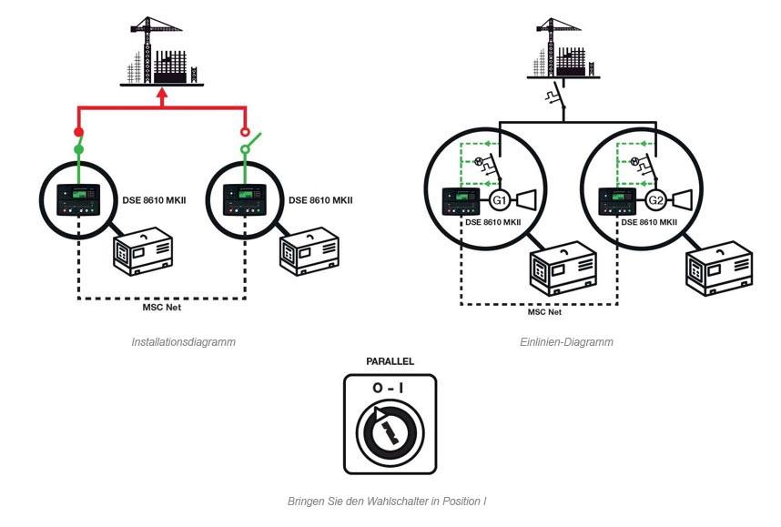 Stromaggregat, das mit anderen Stromaggregaten synchronisiert ist und die Last verteilt