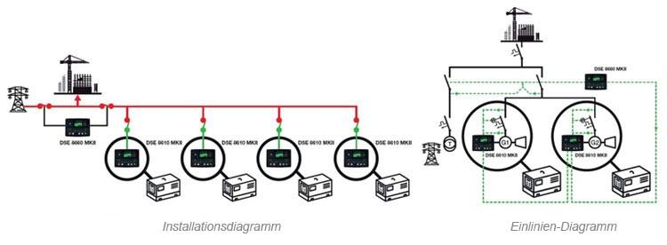 Zwei oder mehr Stromaggregate im Notfall mit dem Netz und parallel zum Netz.