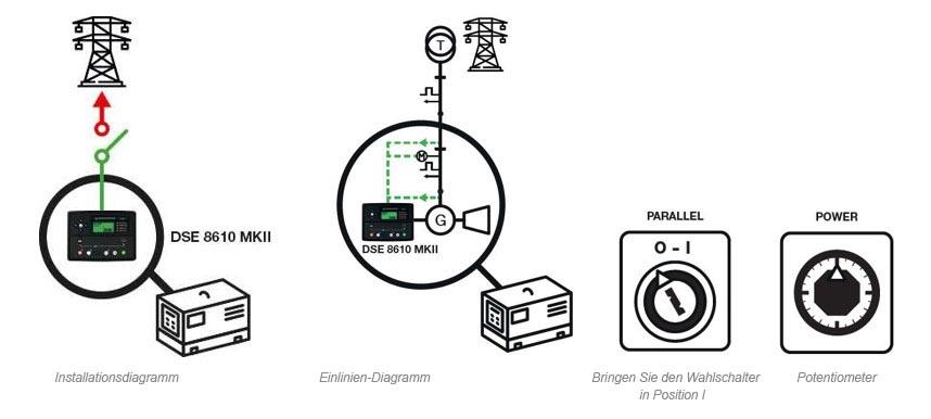 Stromaggregat in Parallelbetrieb zum Netz