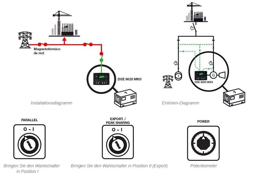 Stromaggregat, das eine feste Last in das Netz exportiert und mit einer Notfunktion