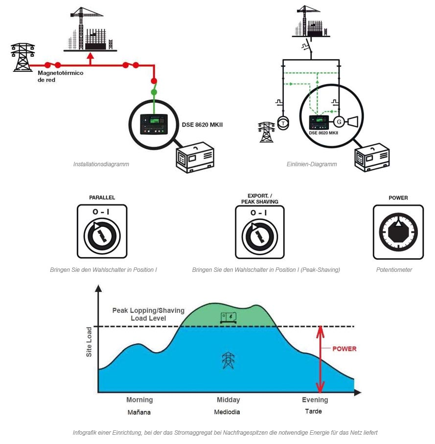 Infografik einer Einrichtung, bei der das Stromaggregat bei Nachfragespitzen die notwendige Energie für das Netz liefert